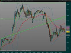 EURO BUND - 10 min.