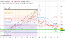 VIPSHOP HOLDINGS - Daily