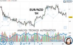 EUR/NZD - 1H