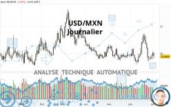 USD/MXN - Journalier