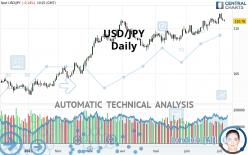 USD/JPY - Daily