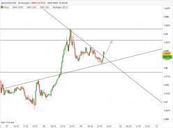 EUR/CAD - 30 min.