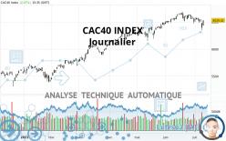 CAC40 INDEX - Dagelijks