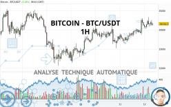BITCOIN - BTC/USDT - 1 uur