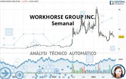 WORKHORSE GROUP INC. - Semanal