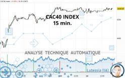 CAC40 INDEX - 15 min.
