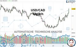 USD/CAD - Täglich