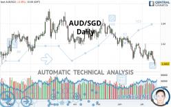 AUD/SGD - Daily