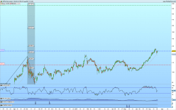 APPLE - Daily