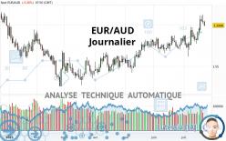 EUR/AUD - Journalier