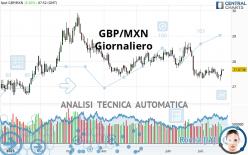 GBP/MXN - Giornaliero