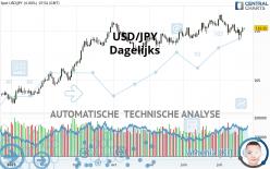 USD/JPY - Dagelijks