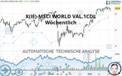 X(IE)-MSCI WORLD VAL.1CDL - Semanal
