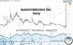 NANOVIBRONIX INC. - Dagelijks
