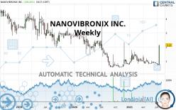 NANOVIBRONIX INC. - Semanal