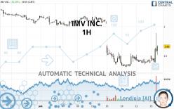 IMV INC. - 1H