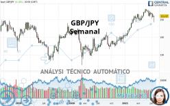 GBP/JPY - Semanal