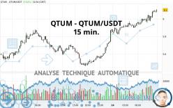 QTUM - QTUM/USDT - 15 min.