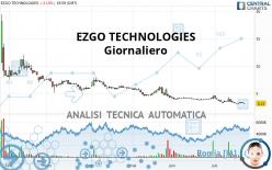 EZGO TECHNOLOGIES - Daily