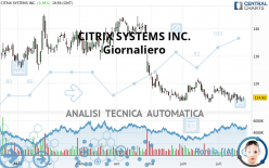 CITRIX SYSTEMS INC. - Daily