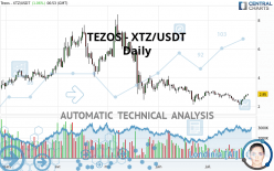 TEZOS - XTZ/USDT - Daily
