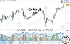 CHF/HUF - 1H