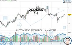 DKK/MXN - 1 Std.
