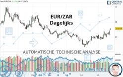 EUR/ZAR - Dagelijks
