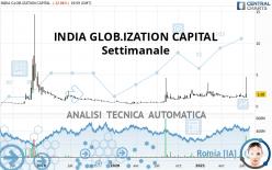 INDIA GLOB.IZATION CAPITAL - Settimanale