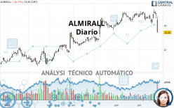 ALMIRALL - Daily