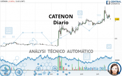 CATENON - Daily
