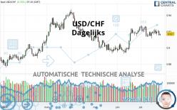 USD/CHF - Dagelijks