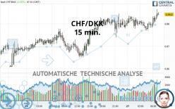 CHF/DKK - 15 min.