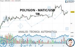 POLYGON - MATIC/USD - 1 Std.