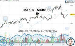 MAKER - MKR/USD - 1 uur