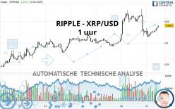 RIPPLE - XRP/USD - 1 uur