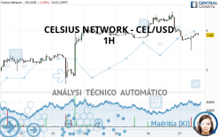 CELSIUS NETWORK - CEL/USD - 1H