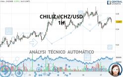 CHILIZ - CHZ/USD - 1H