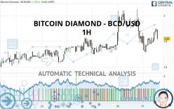 BITCOIN DIAMOND - BCD/USD - 1H