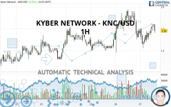 KYBER NETWORK - KNC/USD - 1H