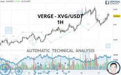 VERGE - XVG/USDT - 1H