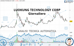 LUOKUNG TECHNOLOGY CORP - Daily