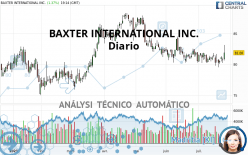 BAXTER INTERNATIONAL INC. - Giornaliero
