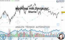 BOOKING HOLDINGS INC. - Giornaliero
