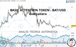 BASIC ATTENTION TOKEN - BAT/USD - Daily