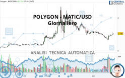 POLYGON - MATIC/USD - Daily