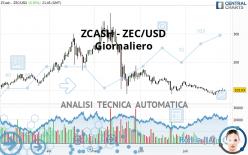 ZCASH - ZEC/USD - Daily