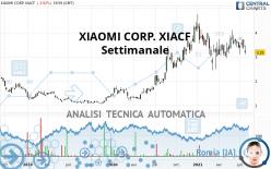XIAOMI CORP. XIACF - Wöchentlich