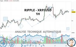 RIPPLE - XRP/USD - 1H
