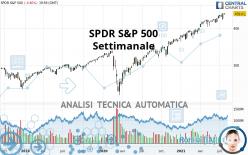 SPDR S&P 500 - Wöchentlich